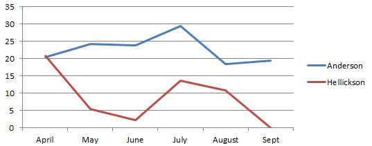 hell chase sinker by month
