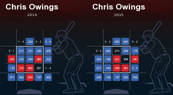 Chris  Owings low and away