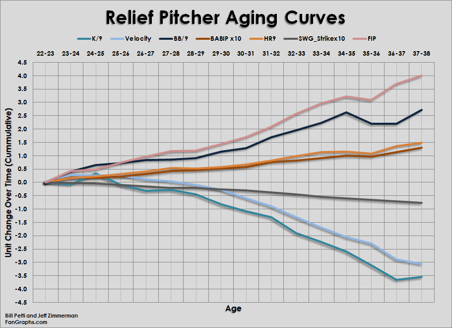 Relief_Pitcher_Curves_Relievers