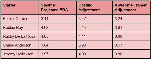 Framer adjustments