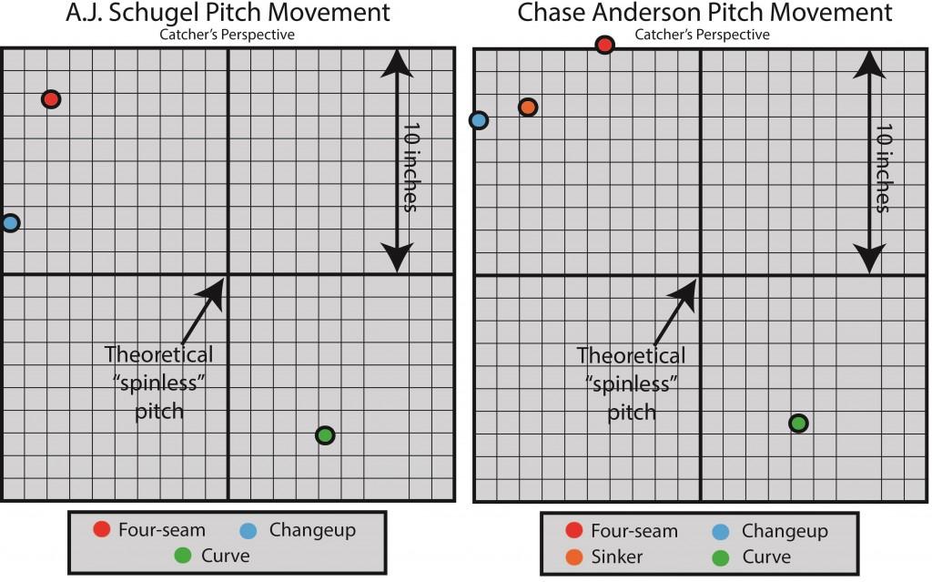 Schugel versus Anderson pitch movement