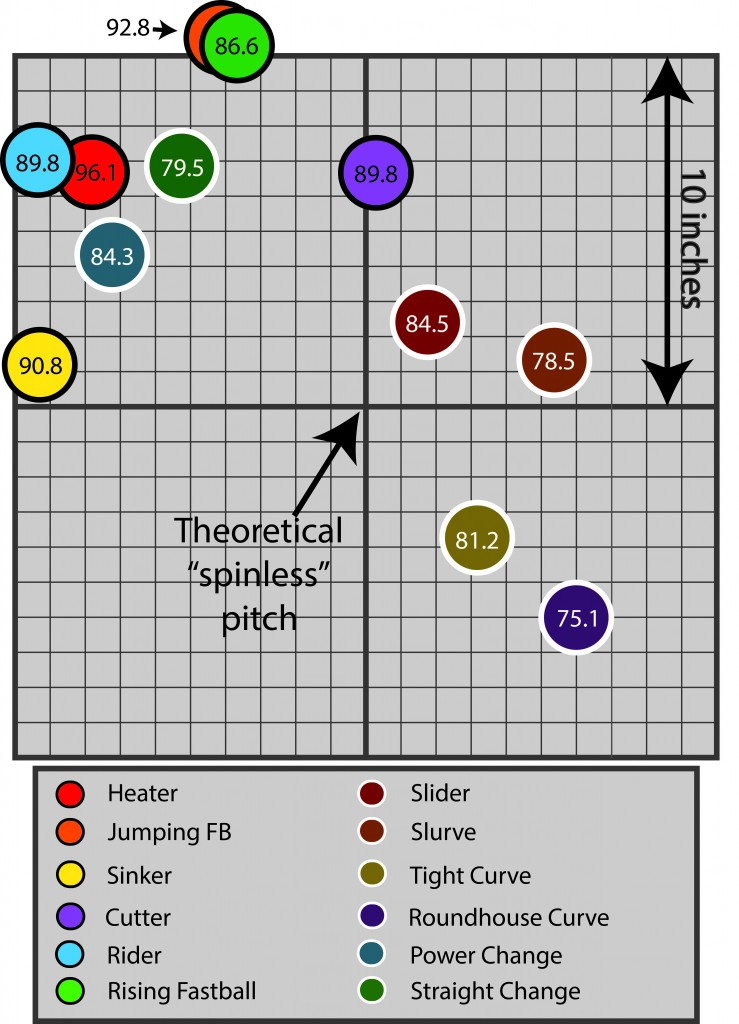 12 Different Pitches Plotted