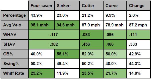 Miller Pitch Results
