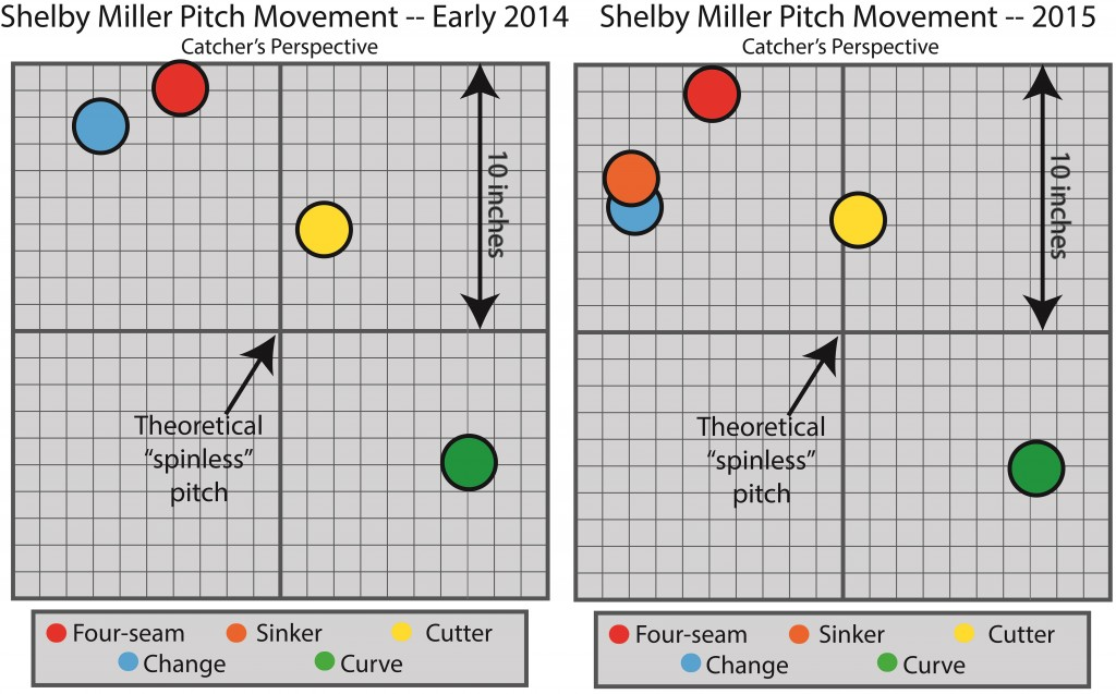 Shelby  Miller update