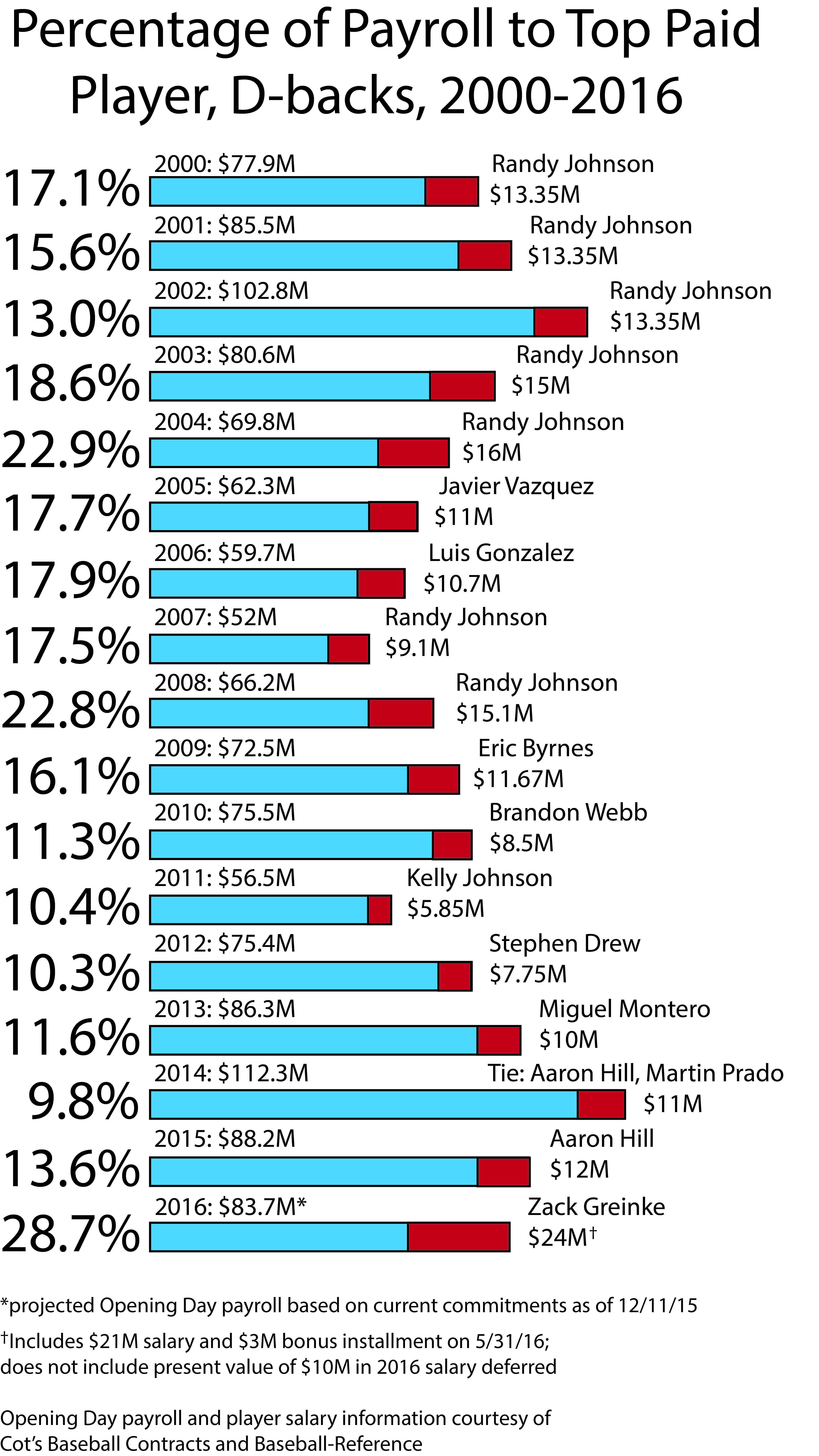 Top Payroll per Season