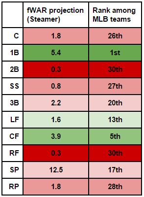 D-backs by Position