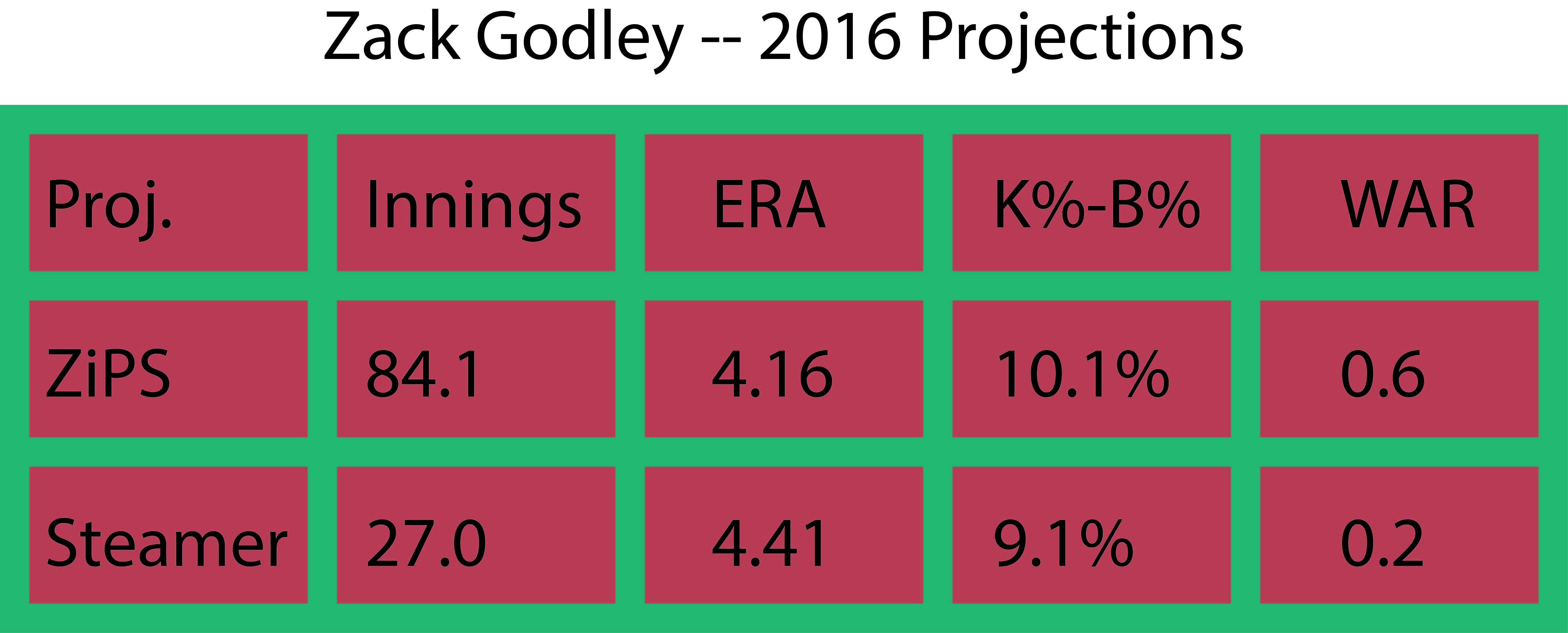 Godley projections