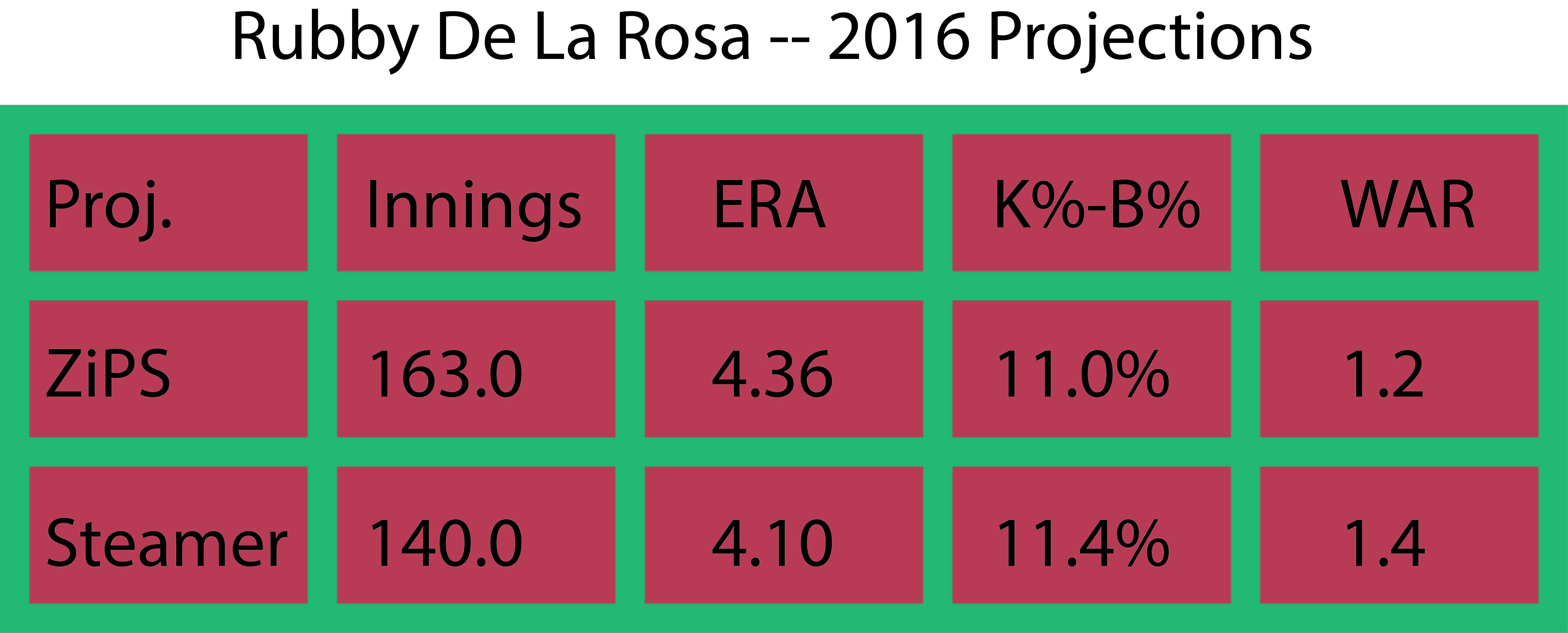 RDLR projections