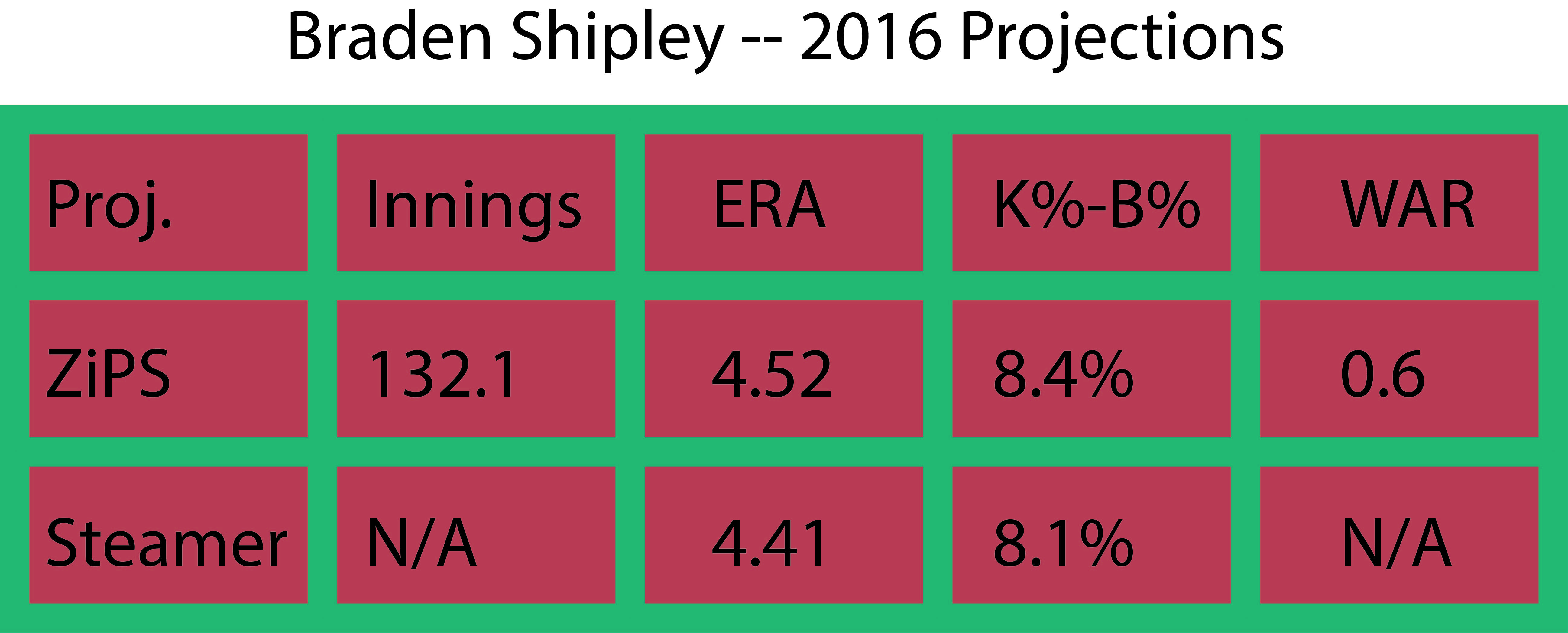 Shipley projections