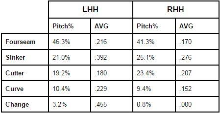 Miller Pitch Usage