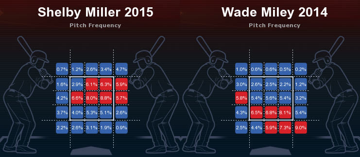 Miller versus Miley pitch frequency
