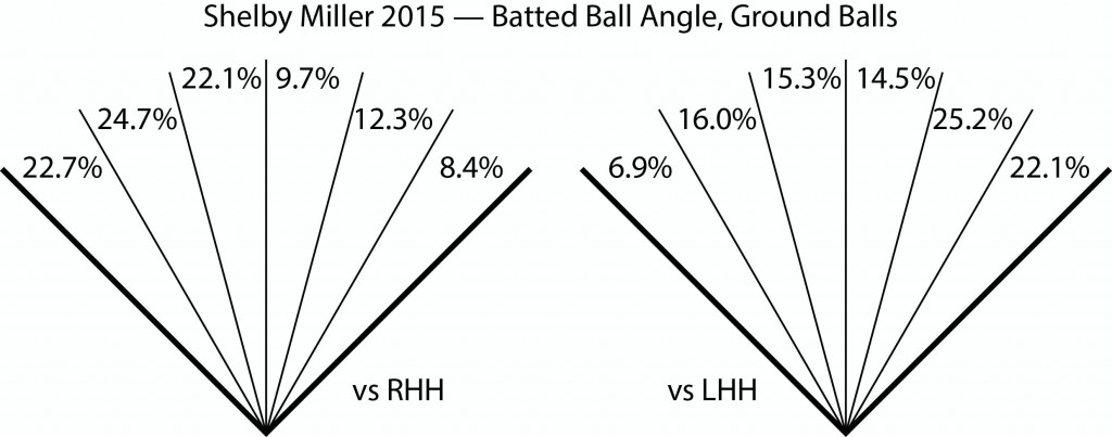 Shelby Miller Batted Ball Angles