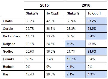 Sinker Usage Spring Training