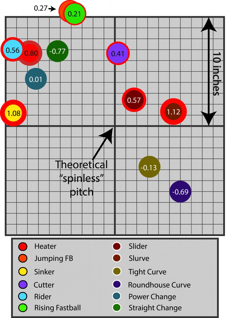 12 Different Pitches Platoon