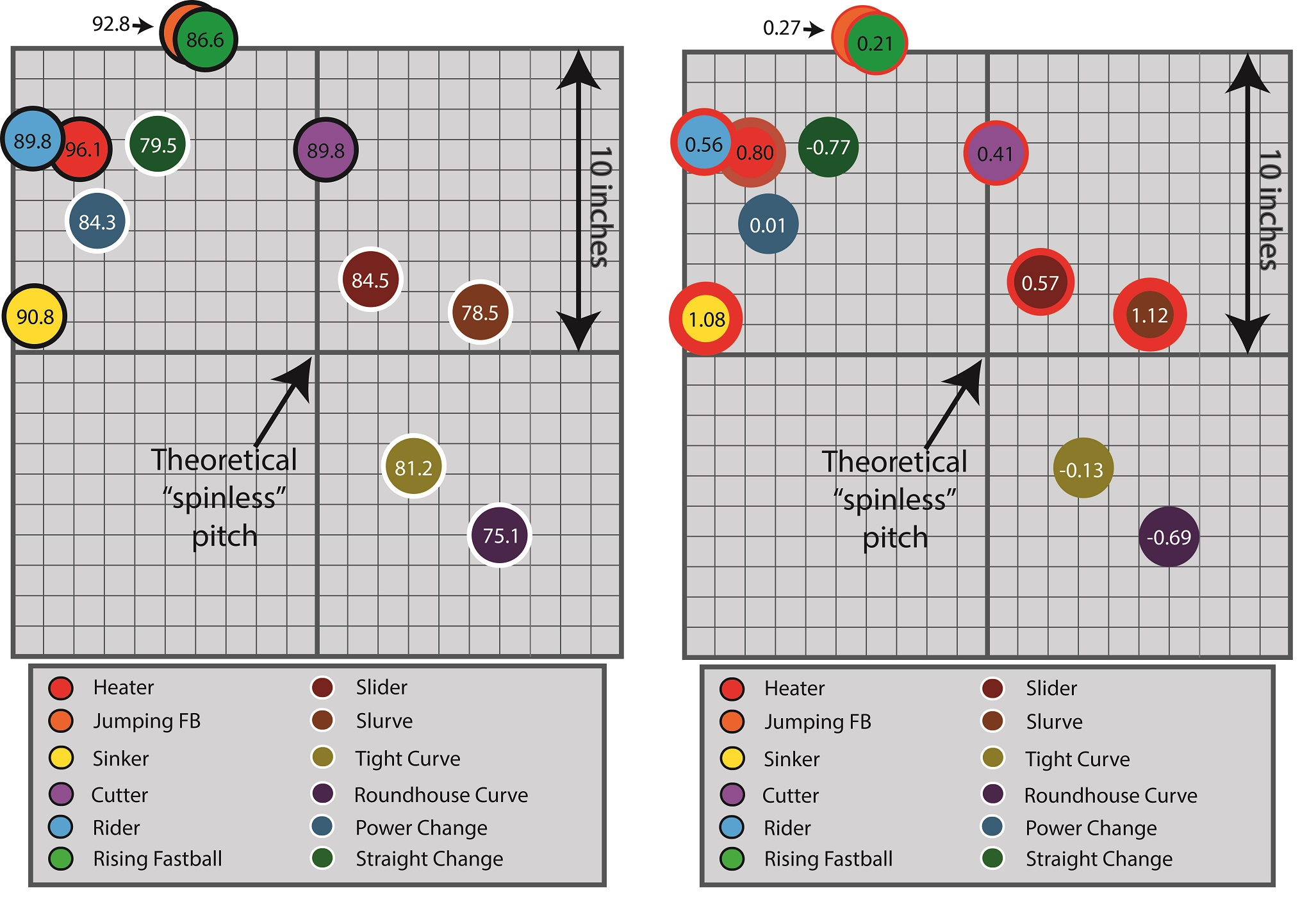 12 pitches, velocity and platoon