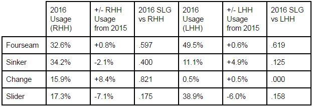 Corbin pitch usage breakdown