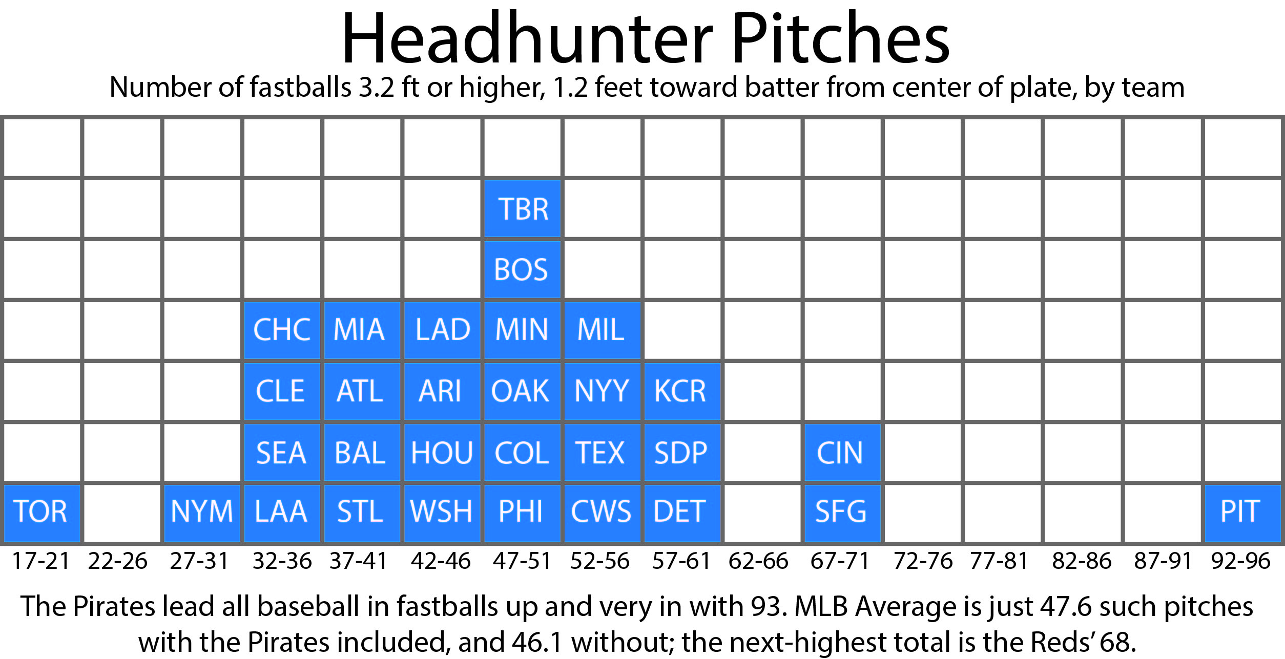 Headhunter Pitches by team with caption
