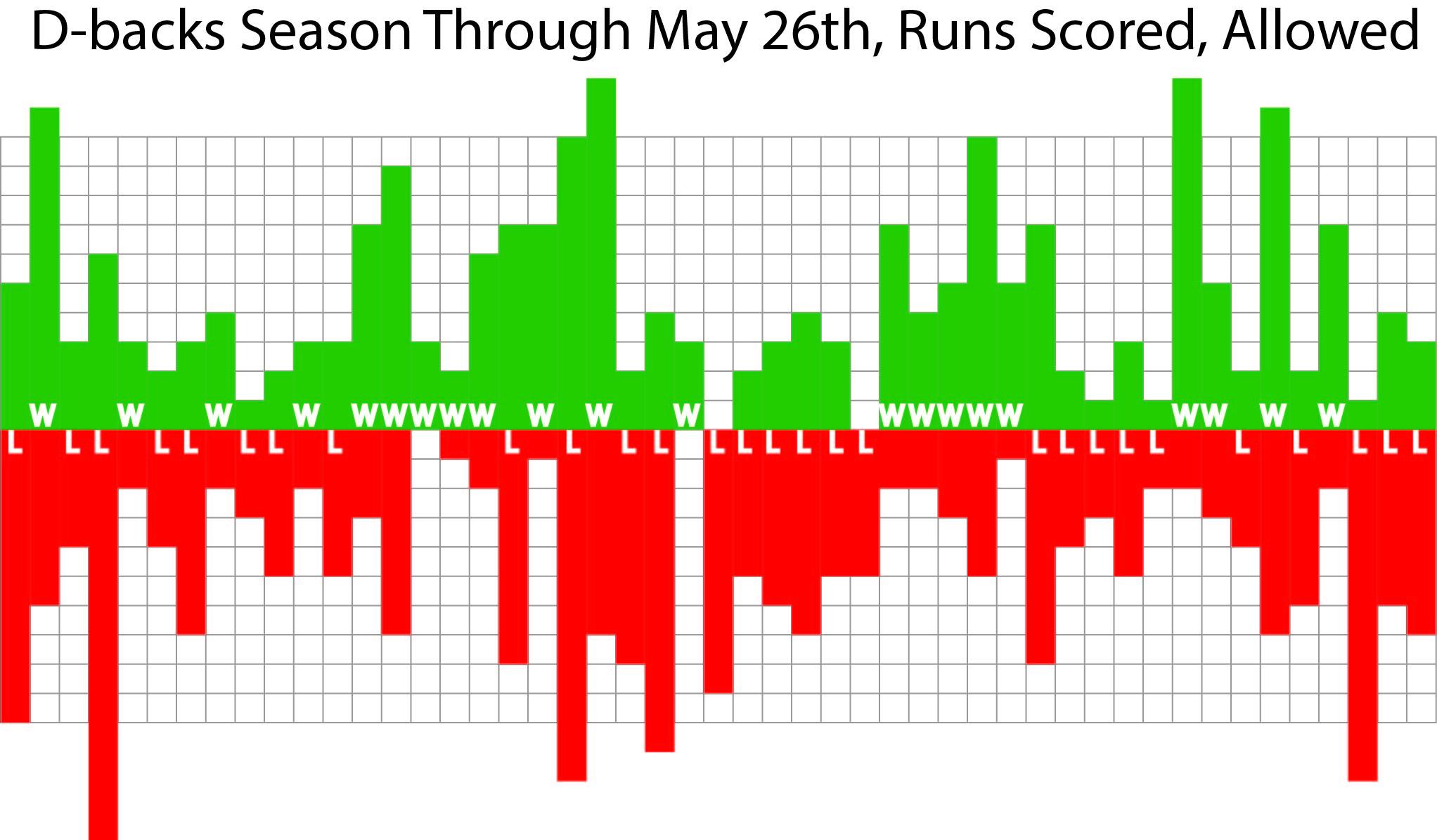Season Runs