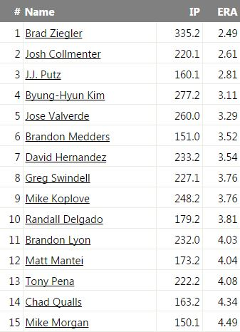 D-backs career reliever ERA leaderboard