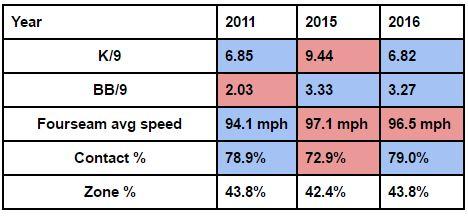 Daniel Hudson Pitch Rates