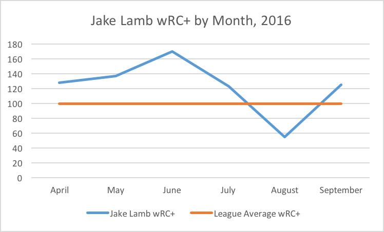 lamb-wrc-month
