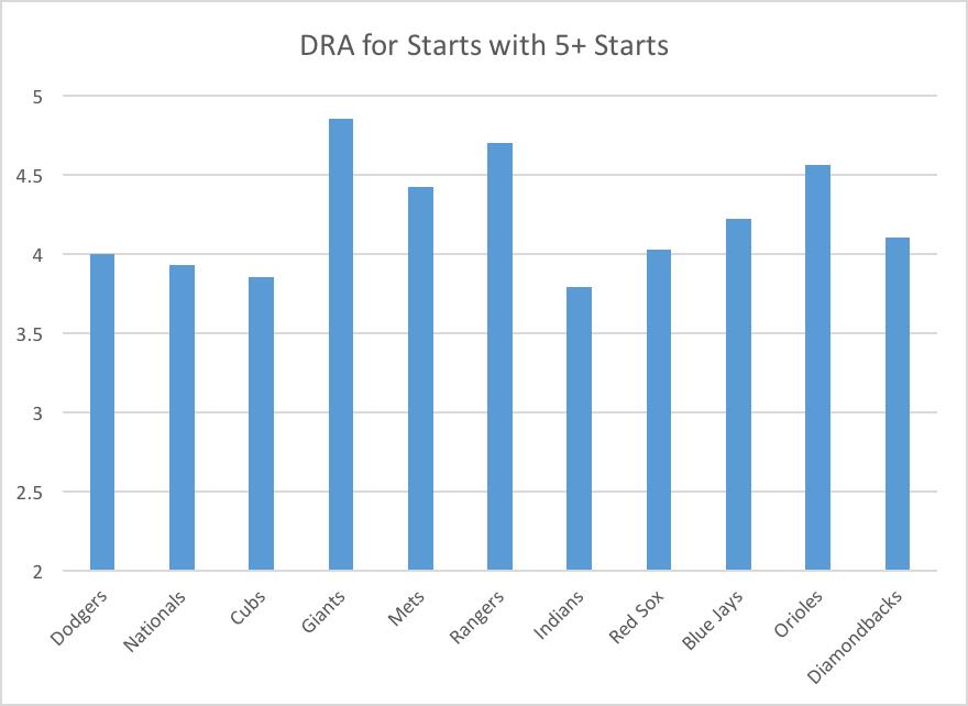 dra-5-start