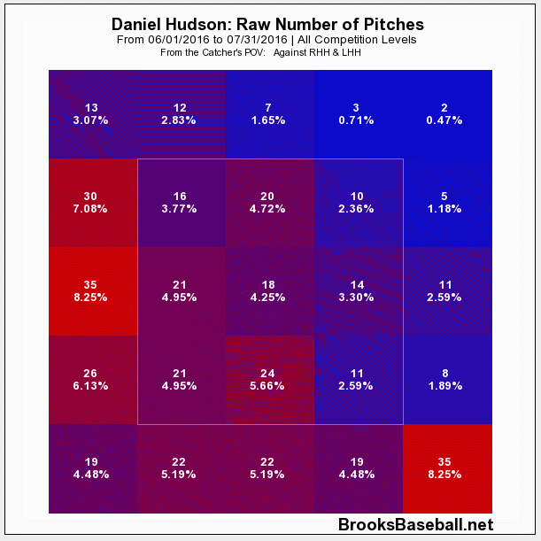 huddy-zone-bad