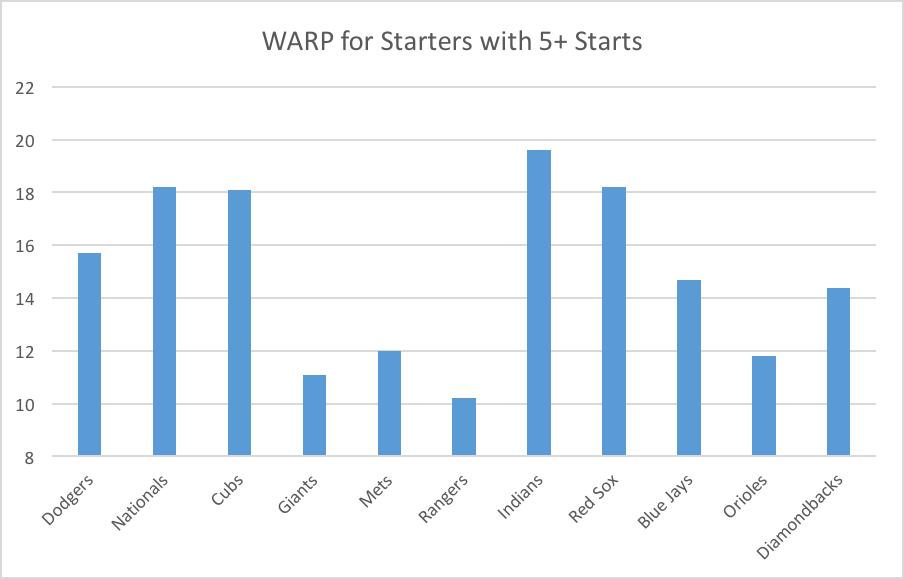 warp-5-starts