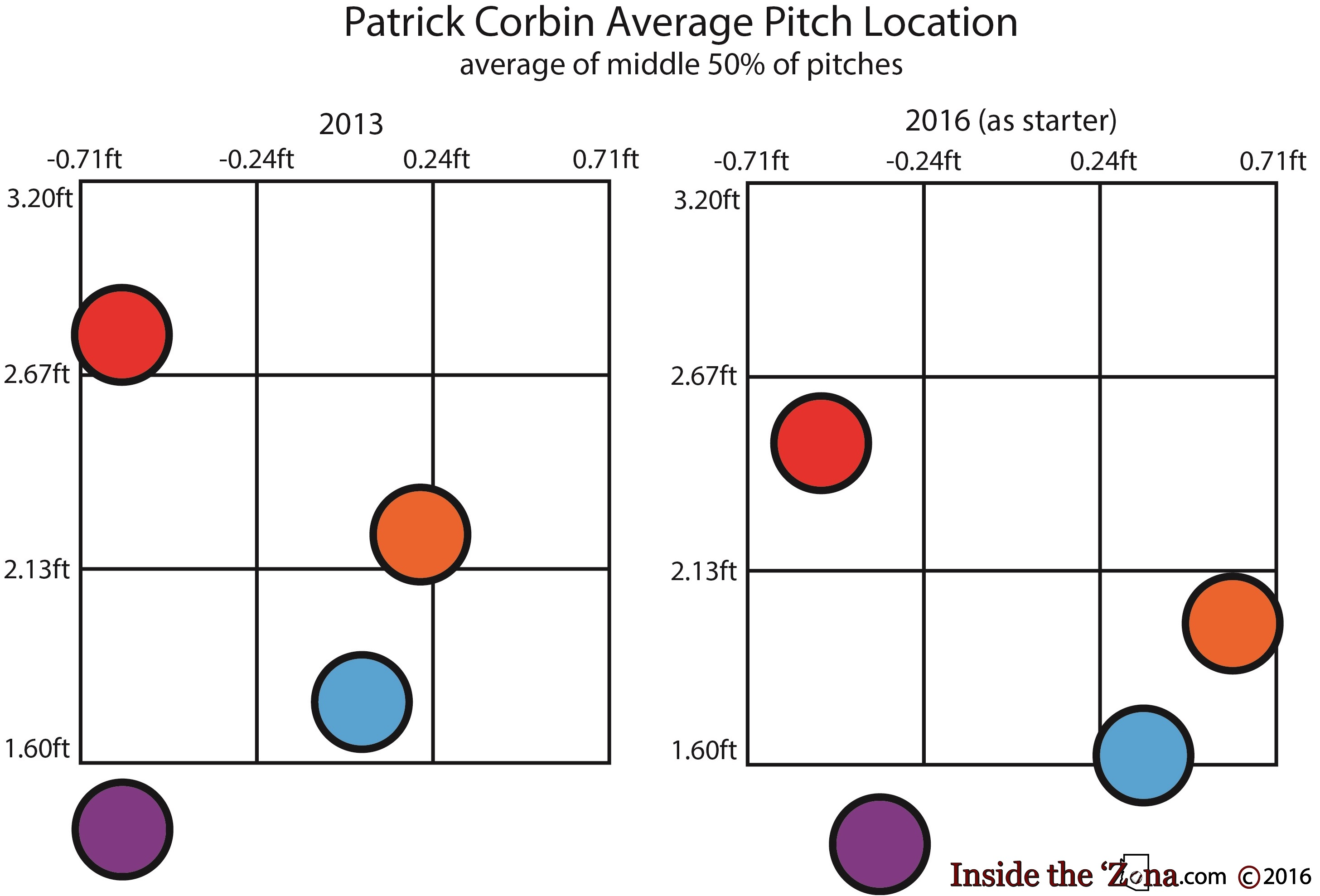 corbin-pitch-location-2013-and-2016-text