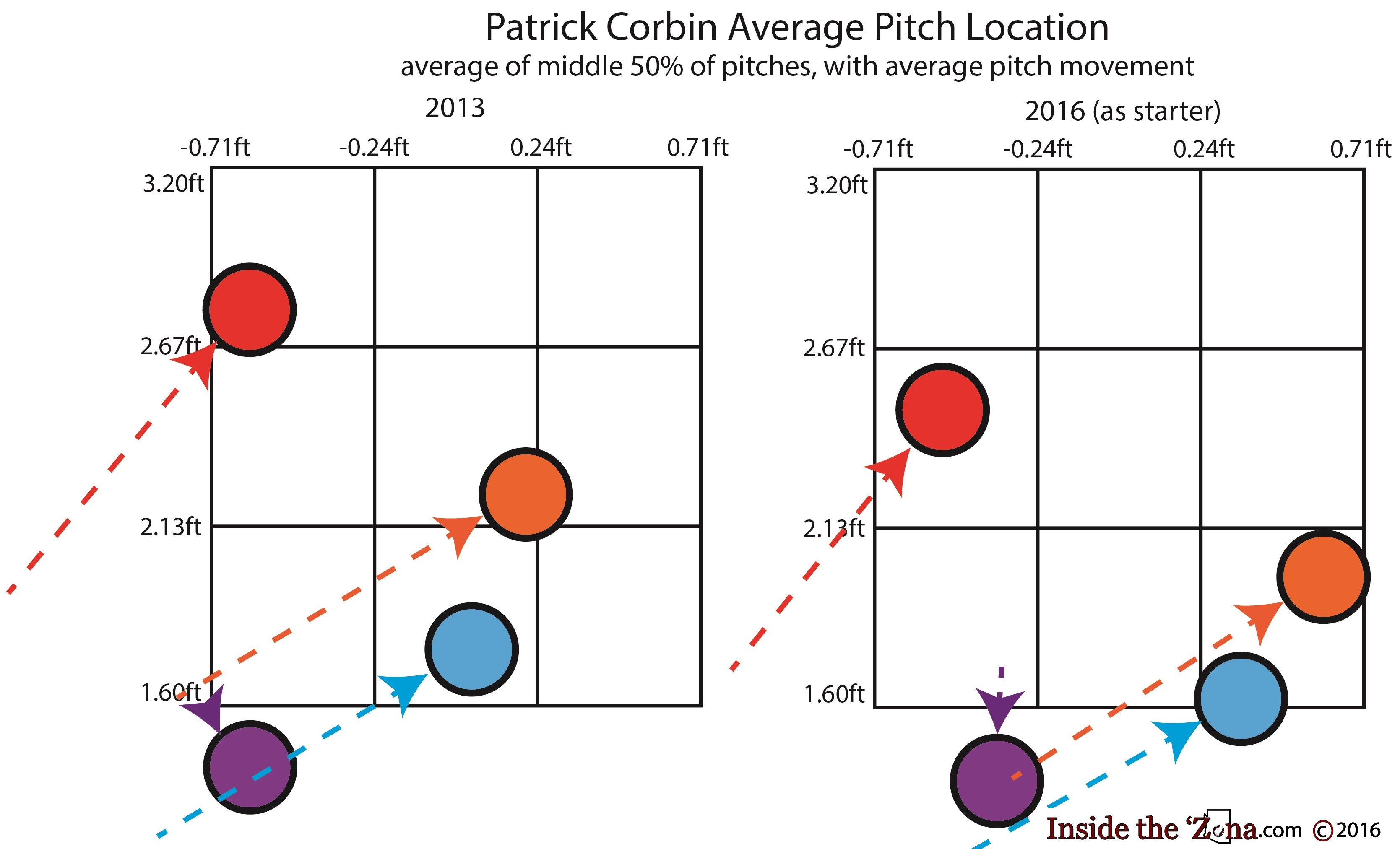 corbin-pitch-location-2013-and-2016-with-movement-and-text