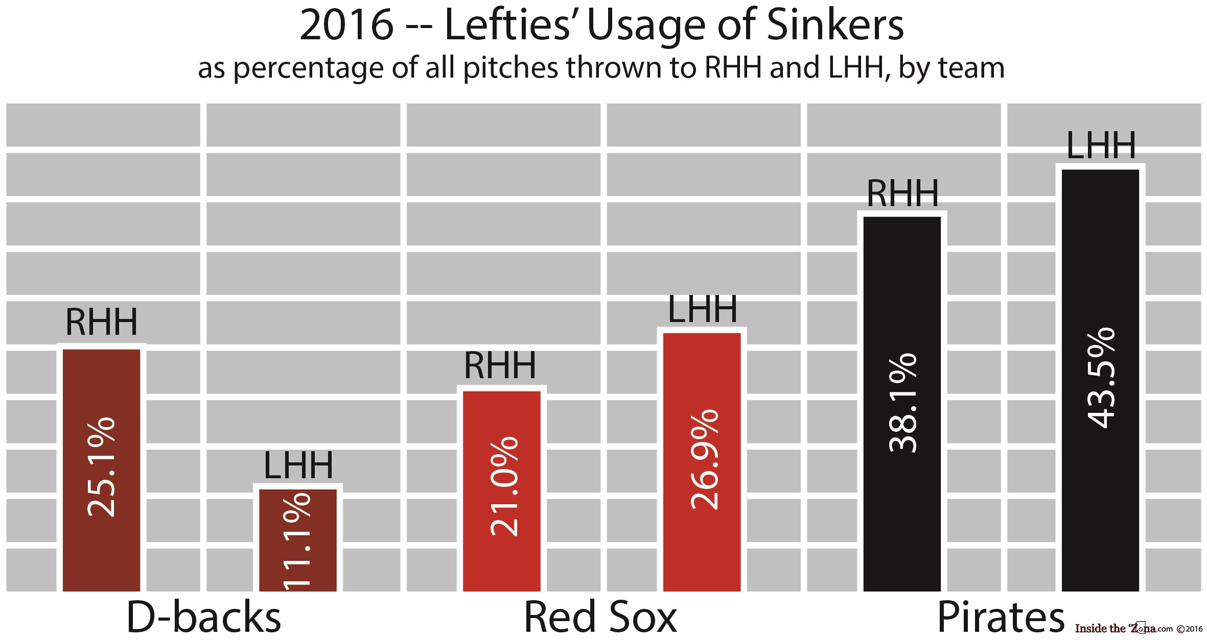 lefties-sinkers