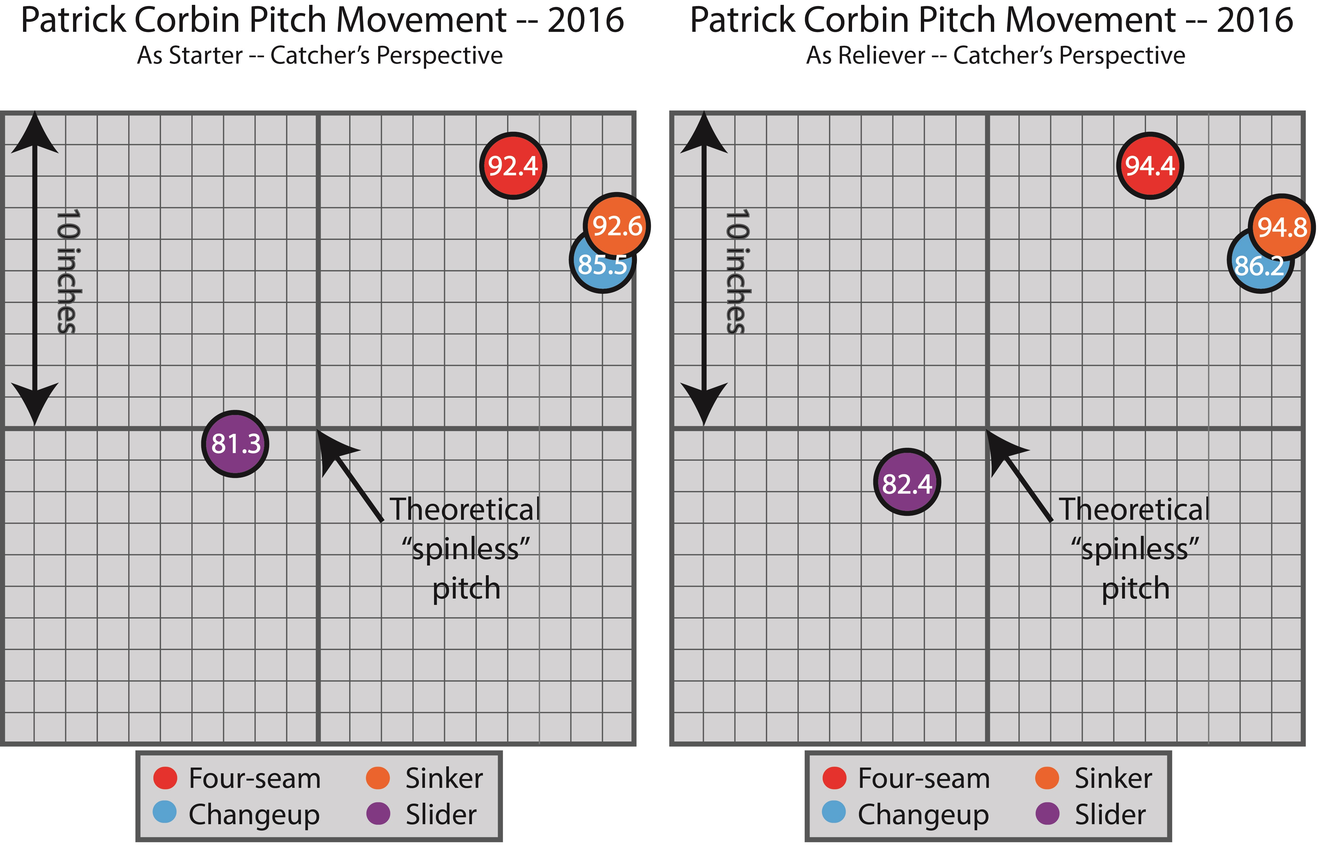 pitch-plot-patrick-corbin-comparison-starter-and-reliever