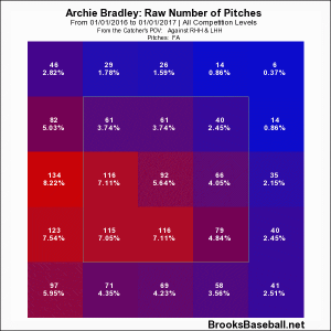 Bradley Heat