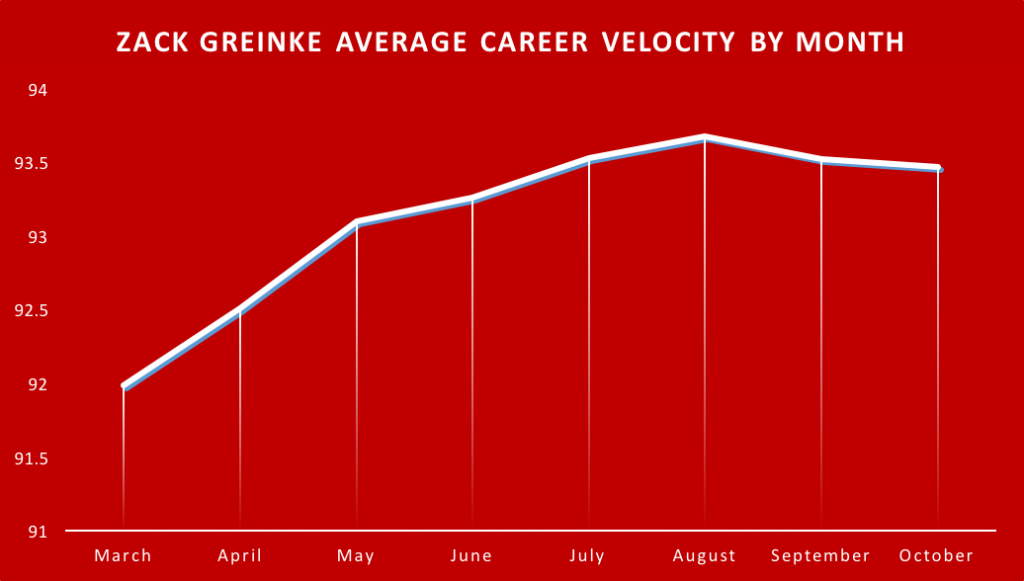 Greinke by Month