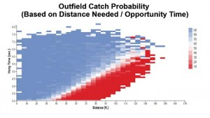 outfield_catch_probability_chart_k4d81b2u_iox0iyy7