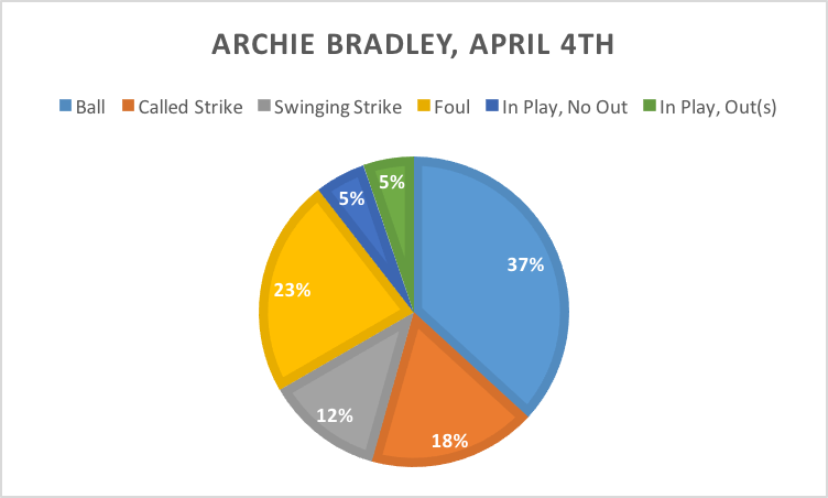 Archie Pitches Chart