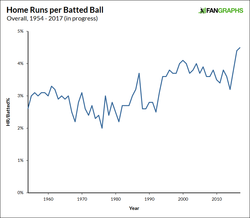 home-runs-overall