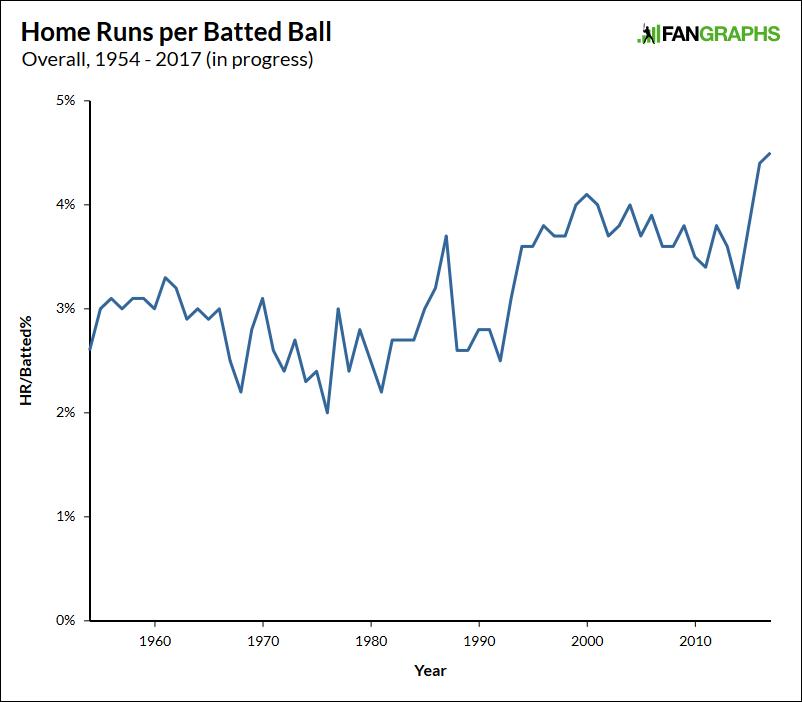 home-runs-overall