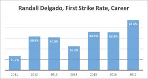 Delgado First Strike