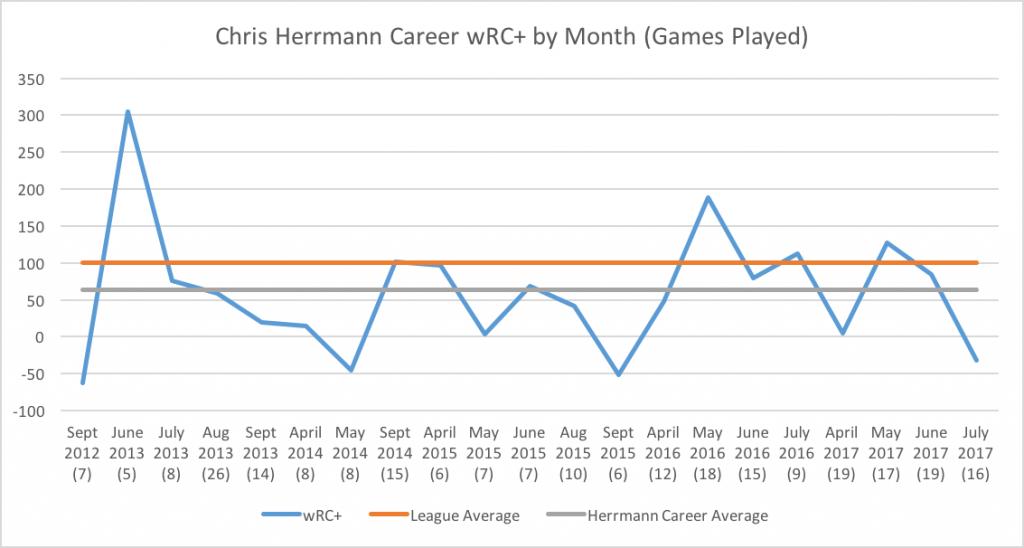 Herrm wRC+ Career