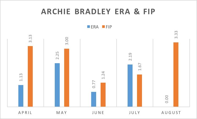 Archie ERA