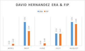 Hernandez ERA