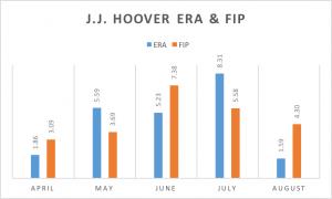 Hoover ERA