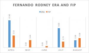 Rodney ERA